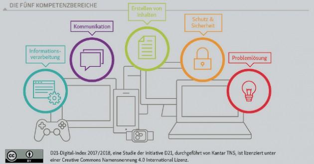 D21-Digital-Index 2017/2018 - Barrieren und Möglichkeiten einer digitalen Gesellschaft